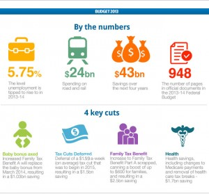 680472-budget-2013-by-numbers-graphic